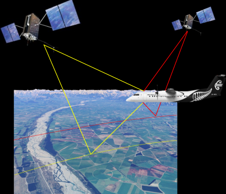 During each flight, the sensors on-board the Air New Zealand Q300 aircraft will record direct and reflected signals from up to 20 GNSS satellites simultaneously. The signals will form several transects from which we will be able to estimate soil moisture and surface water extent.